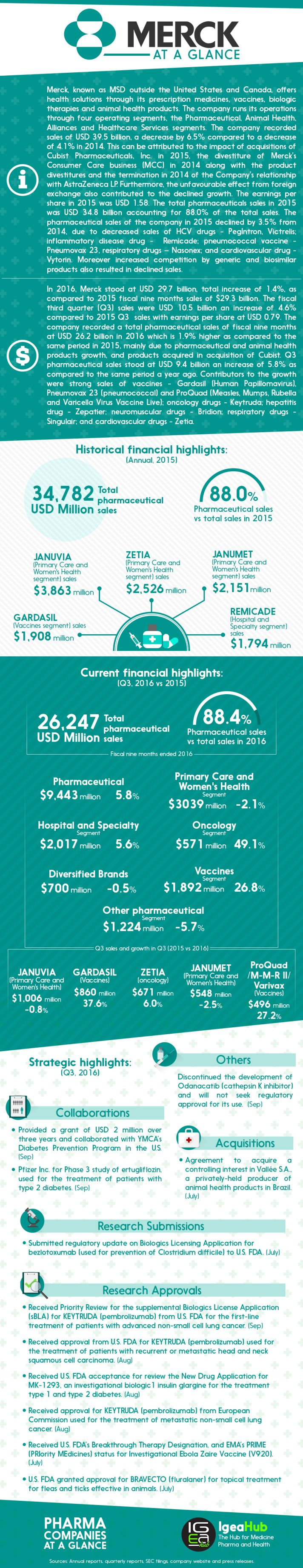 Best Pharmaceutical Companies at a Glance: Merck #pharma #health