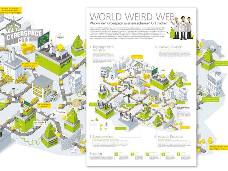 Die Aktivitäten des Cyber Defense Lab Fraunhofer Institut, Public Relations Poster by KircherBurkhardt Visual Lab