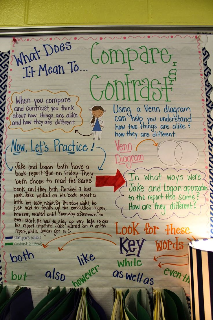 Compare and Contrast We did a little warm up activity by completing a paper plate venn diagram on two pictures. I gave the plate to one person, they wrote something on the diagram and then asked someone else if they had something to add. The venn diagram was passed around to several people before we moved onto the next activity. Now for the main part of the lesson. We divided into groups and went around the room to a passage,Each group read the passage, identified the two characters...