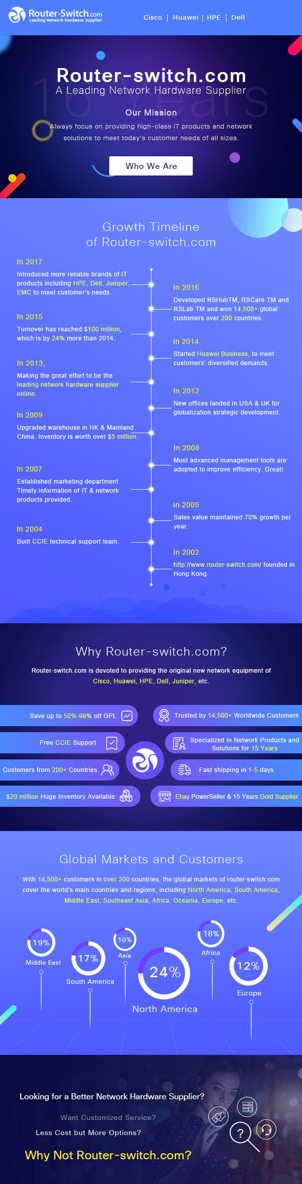 Looking for a Better Network Hardware Supplier? Want Customized Service? Less Cost but More Options Why Not Router-switch.com? Welcome to Read our story!