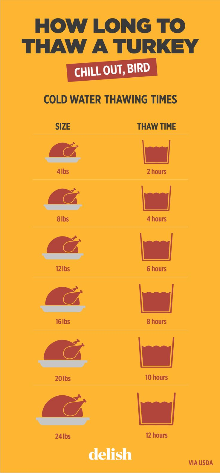 How Long Will It Take To Thaw Your Turkey? A turkey defrosted by the cold water method should be cooked immediately after it is thawed. But the sooner the better, right? We're already hungry.