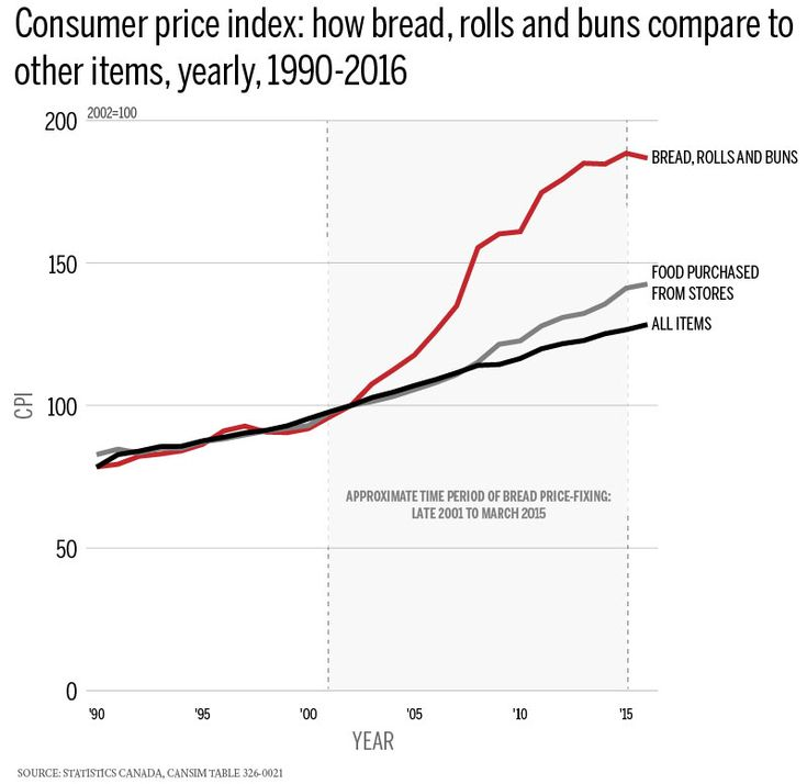 This chart shows how bread prices soared during the price-fixing scheme
