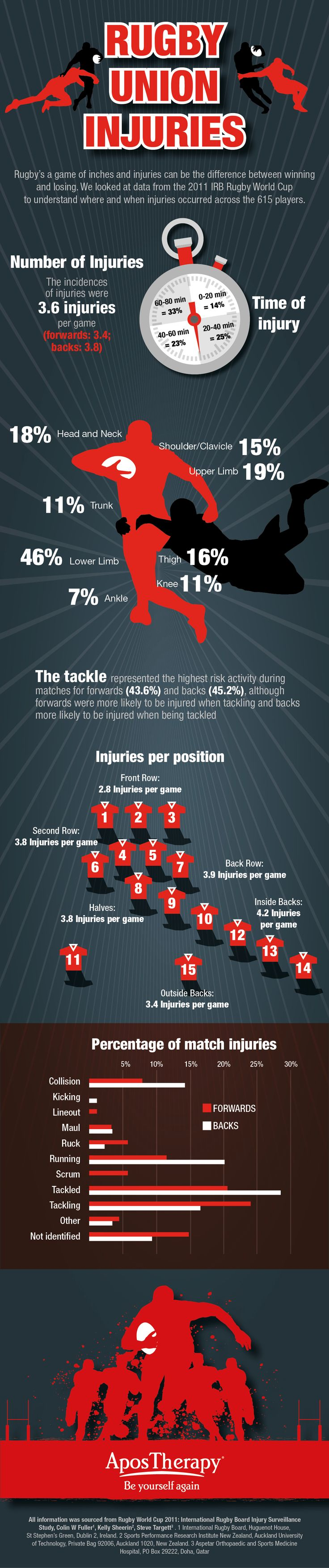 Rugby Union injuries Inphographic
