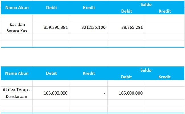 Laporan Keuangan Perusahaan Konstruksi Dan Kontraktor Excel Keuangan Laporan Keuangan Buku