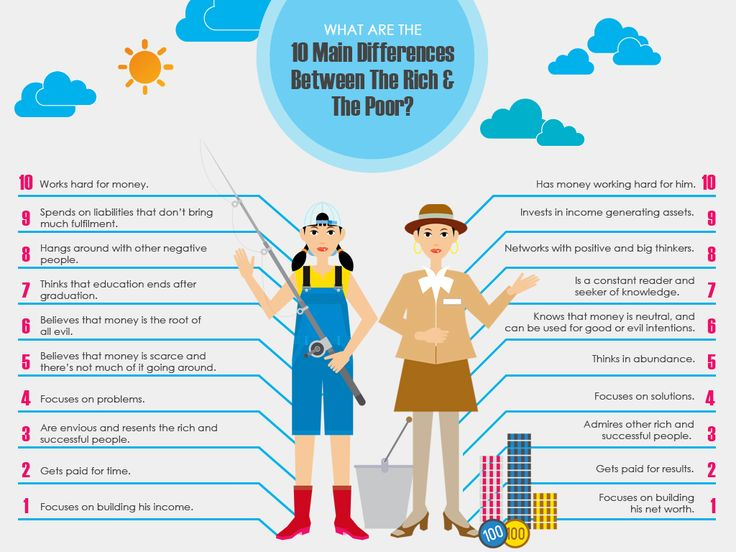 Tell me what you think of this? The 10 Main Differences between the Rich and Poor  https://reddogmobileapps.wordpress.com/2015/11/18/the-10-main-differences-between-the-rich-and-poor/?utm_campaign=crowdfire&utm_content=crowdfire&utm_medium=social&utm_source=pinterest