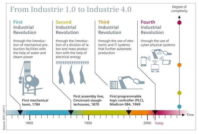 Industries 4.0