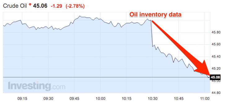 Crude oil is getting clobbered after a huge inventory build