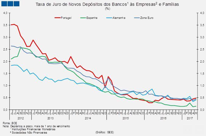 Taxa de juros de novos depósitos sobe, mas pouco - maio 2017