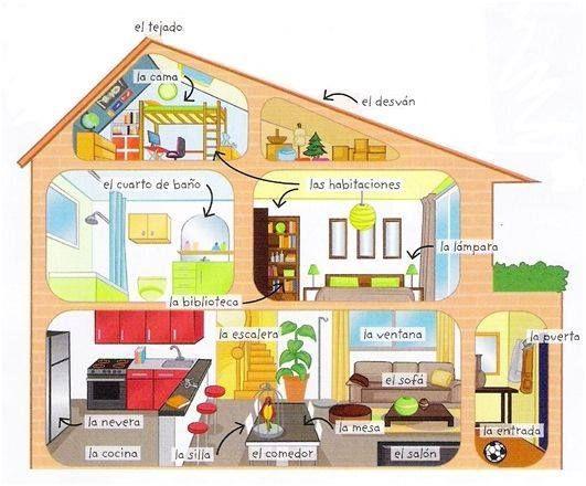 12 best partes de la casa en espa ol images on pinterest for Creare una piantina della casa