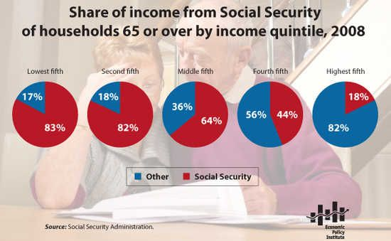 No, raising the Social Security retirement age is not a good idea. (via @lauraclawson)