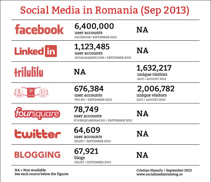 Social Media in Romania Septembrie 2013