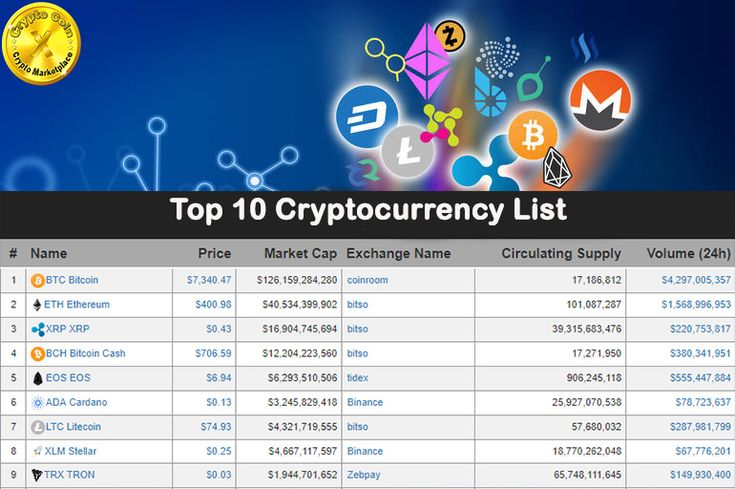 See todays Top 10 CryptoCoins and Start to exchange your