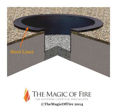 Using A Fire Pit Liner In - Ground