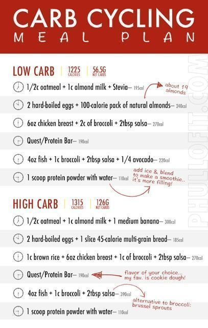 Carb Cycling Meal Plan, Carb