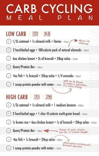 Carb Cycling Meal Plan, Carb
