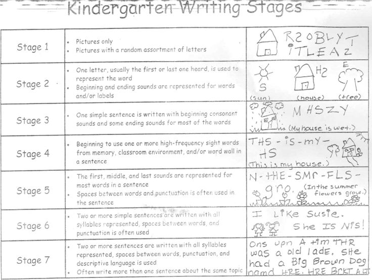 development stages of drawing | Write From the Begining Rubric