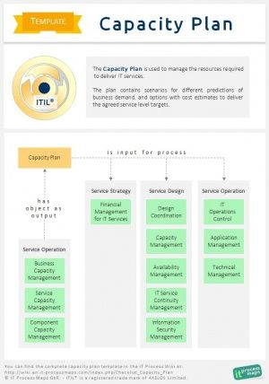 The ITIL Capacity Plan is used to manage the resources required to deliver IT services.