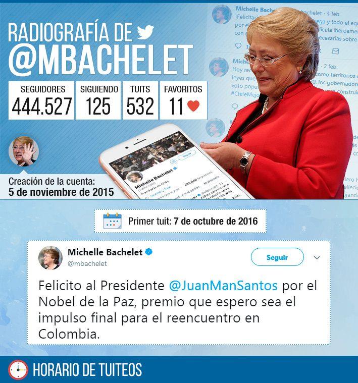 Nunca mencionó a Bolivia y @LaRoja es la cuenta más citada: Los tuits de Michelle Bachelet #Twitter