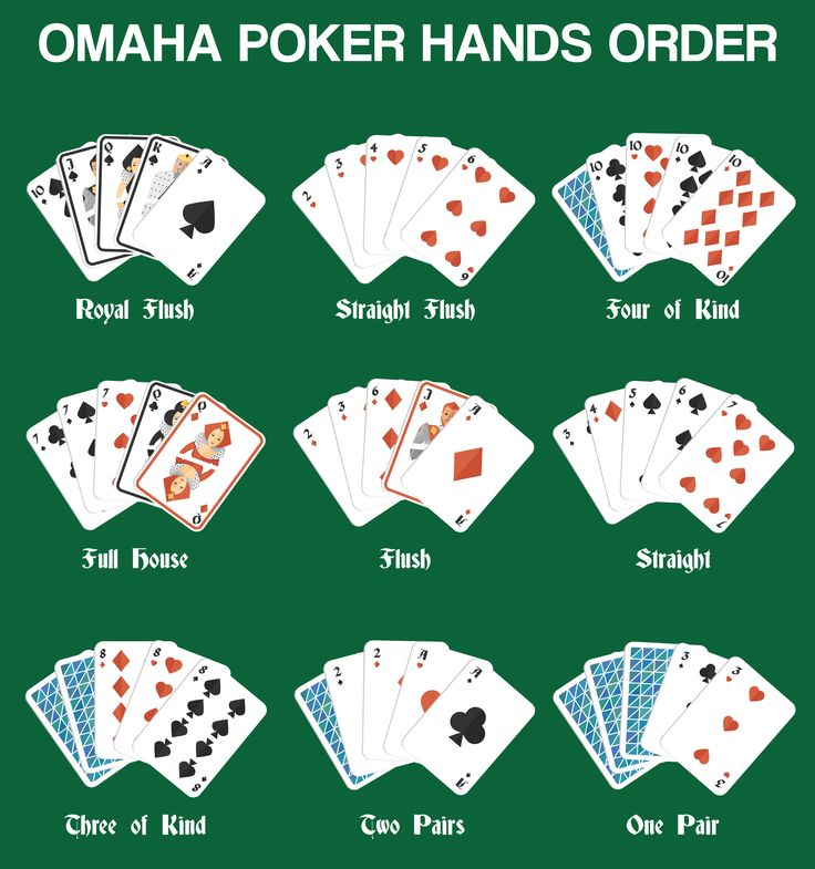 Poker Omaha Get official Omaha Poker Game rules by