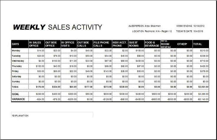 Weekly Sales Report Template DOWNLOAD at http\/\/wwwbizworksheets - microsoft expense report