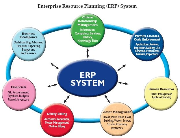 Erp System Implementation A Rigorous Evaluation Process With