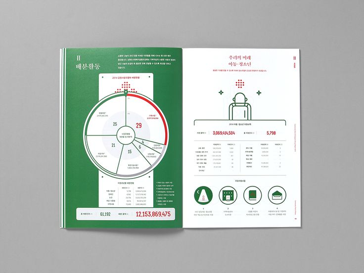 Best Csr  Annual Report Images On   Annual Reports