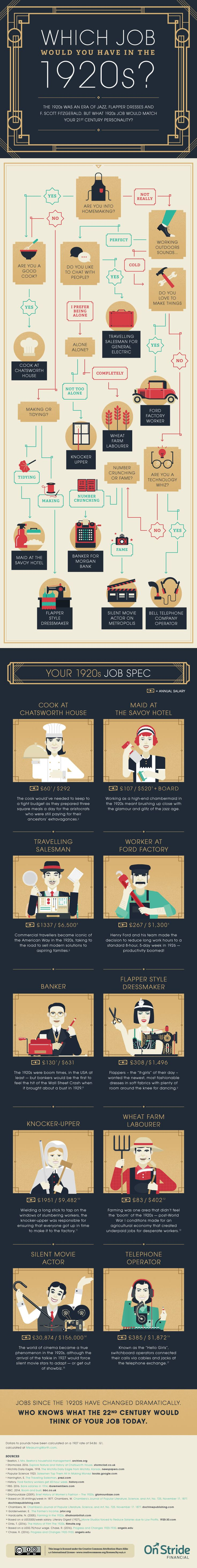 Which Job Would You Have in the 1920s? #Infographic #Career #Job