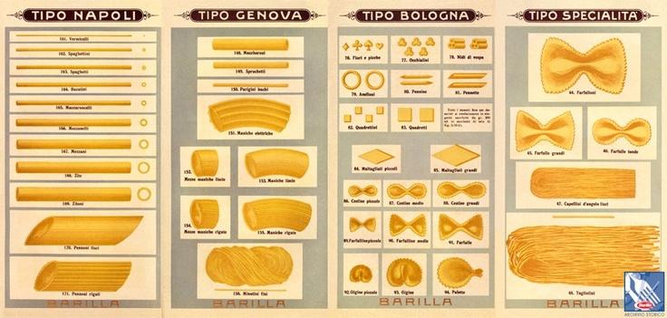 Bologna, Genova, Napoli: nei primi anni del Novecento la pasta era suddivisa secondo i nomi delle varie città come mostra questo catalogo #Barilla per i commercianti.