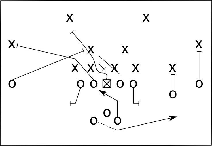 57 best Offensive Football Systems/Plays images on