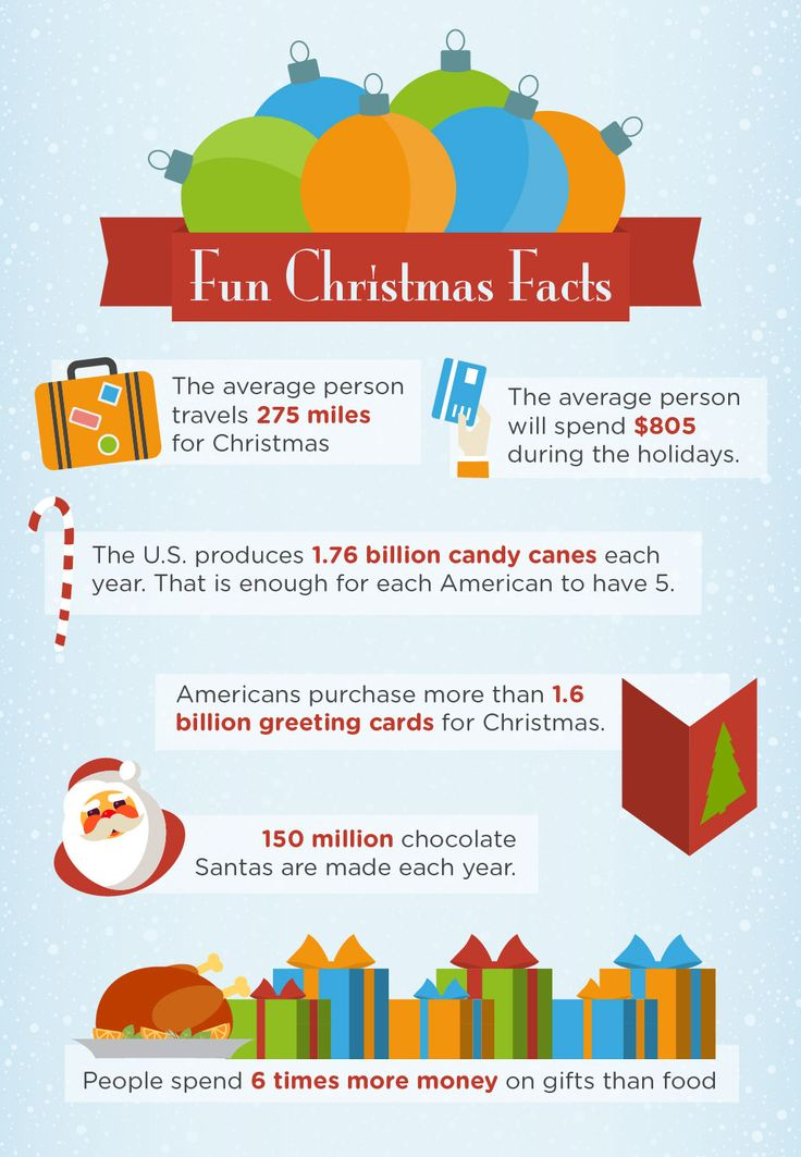 Christmas Fun Facts 1