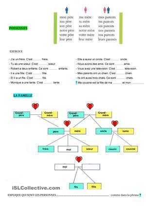 Tableau grammatical, schéma de vocabulaire et exercices.Activité brise-glace => se présenter, parler de sa famille, dessiner son arbre généalogique. - Fiches FLE