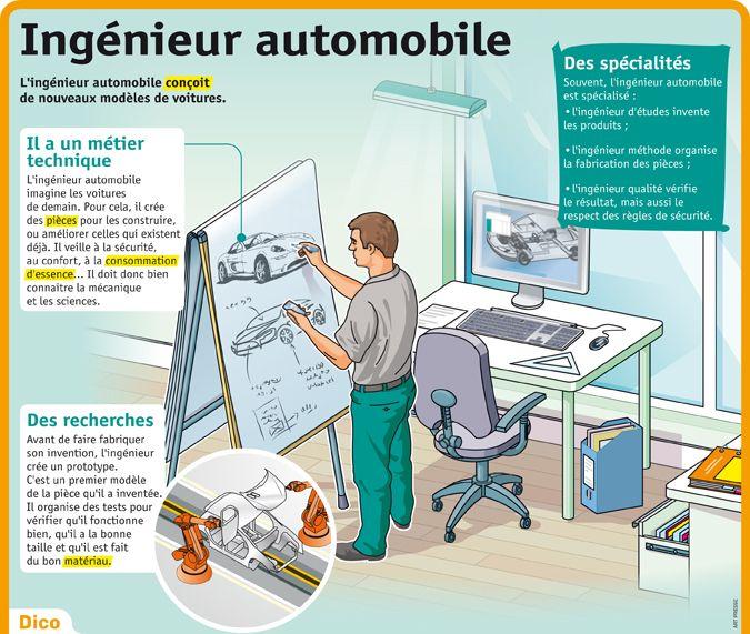 Fiche exposés : Ingenieur automobile