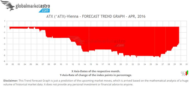 Global Market Astro's trend charts of Austrian Index ATX for April-2016 @ https://www.globalmarketastro.com/global-stock-market-indices/graph-monthly?symbol=%5EATX&my=Apr-2016