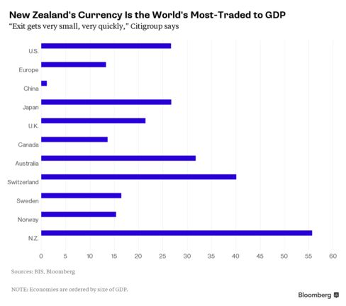 New Zealand Dollar a Cautionary Tale of an Outsized Currency Market's Volatility - Bloomberg Business