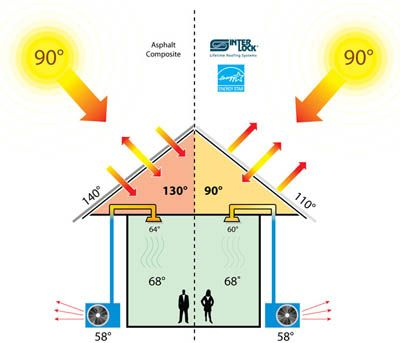 Cool Roofs. This Is An Excellent Diagram Of How Cool Roofs Work For You.
