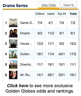 """'Empire,' 'Game of Thrones' lead Golden Globes predictions, but what about 'Outlander'? - A huge question mark looms over this year's Golden Globes: will these kudos copy the Emmys' decision to crown """"Game of Thrones"""" as TV's Best Drama Series, or might they i.."""