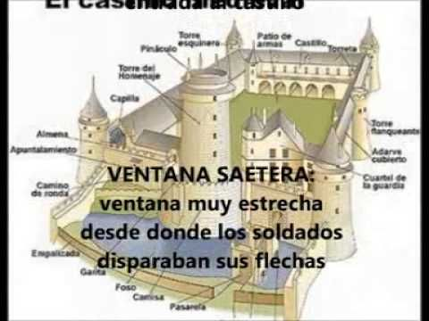 MOLT BO youtube Documental para leer sobre aspectos de los castillos