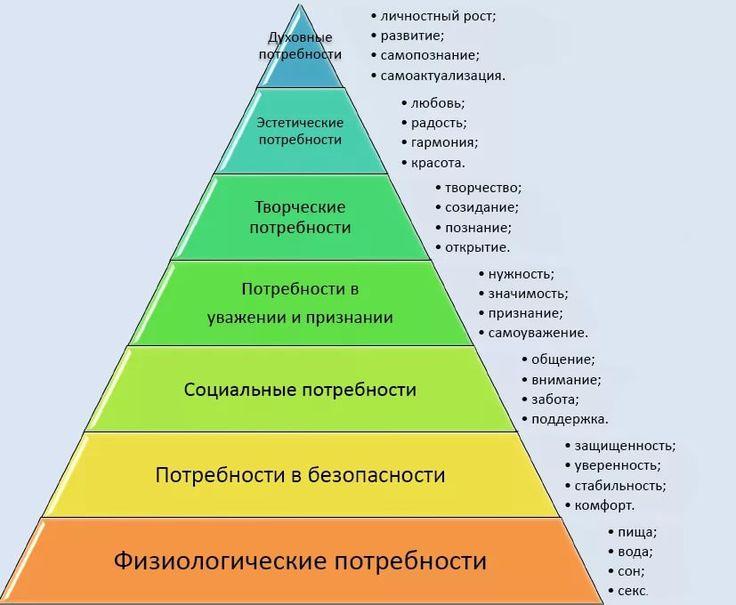 пирамида маслоу 7 уровней рисунок примеры: 8 тыс изображений найдено в Яндекс.Картинках