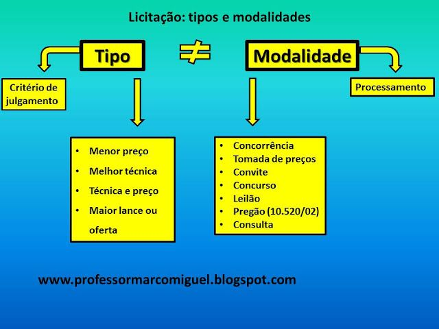 Marco Miguel -  Concursos Públicos: Licitação - tipos e modalidades