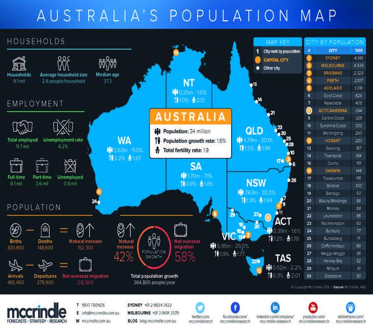 Australia's Population Map