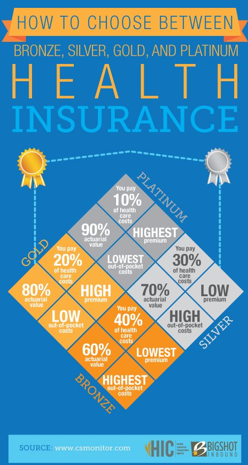 how to choose between insurance types