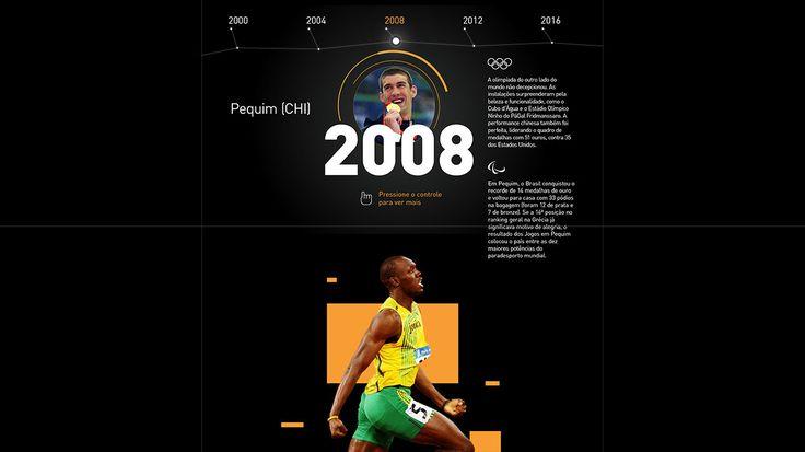 Olympic timeline on Behance