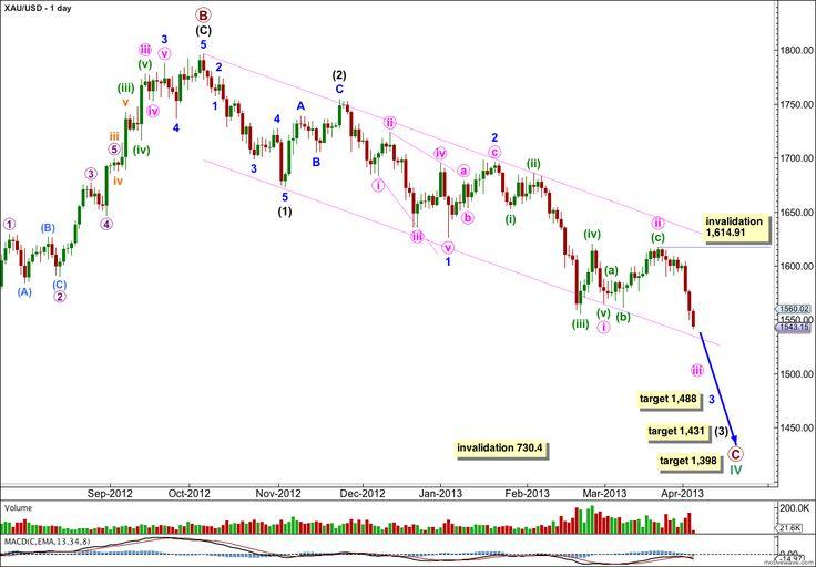 Gold Elliott Wave Technical Analysis - 3rd April, 2013