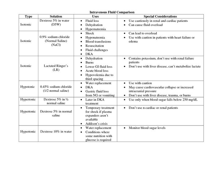 types of iv fluids As discussed in fluid therapy in small animals: the technician's role, technicians are a vital part of making sure intravenous (iv) fluids are administered correctly in dehydrated patients but before the fluids can be administered, the veterinarian must decide what fluids to provide and at what.