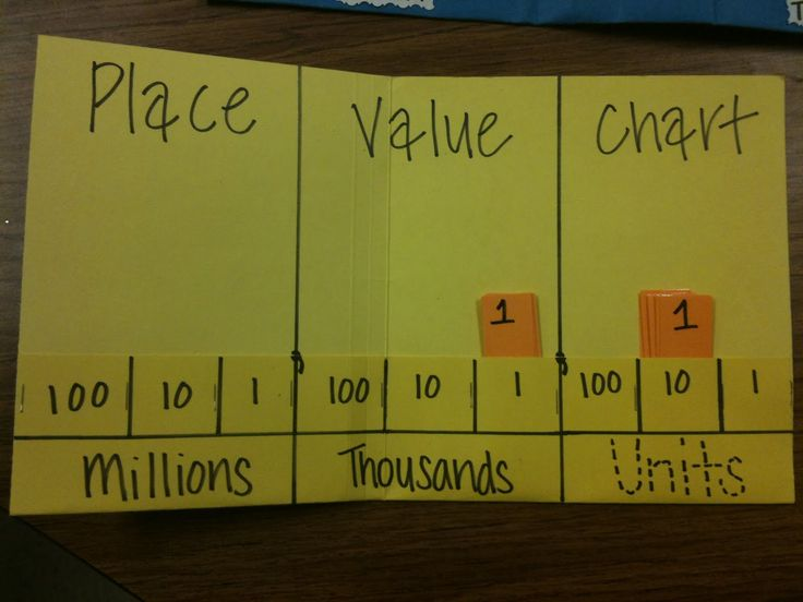 Place Value Folder- this would be great for next year!! They could even take it home to practice with.