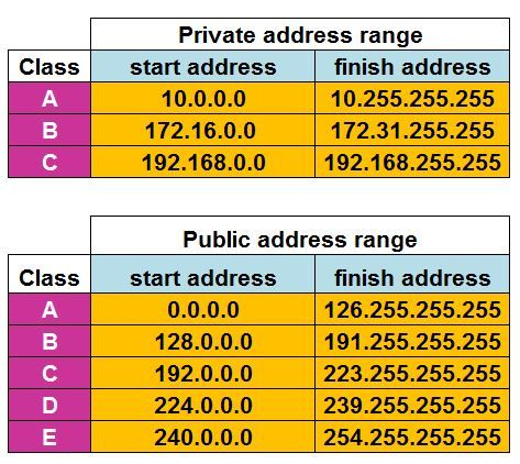 pin on public and private ip addresses