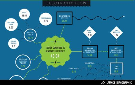 Infographic: From Energy Production to Electricity Consumption | Environment / GOOD