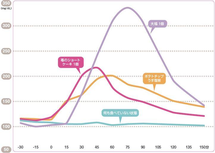 糖尿病患者さんの間食(おやつ)指導の情報ファイル-1おやつを食べると、血糖値は上がる-糖尿病NET