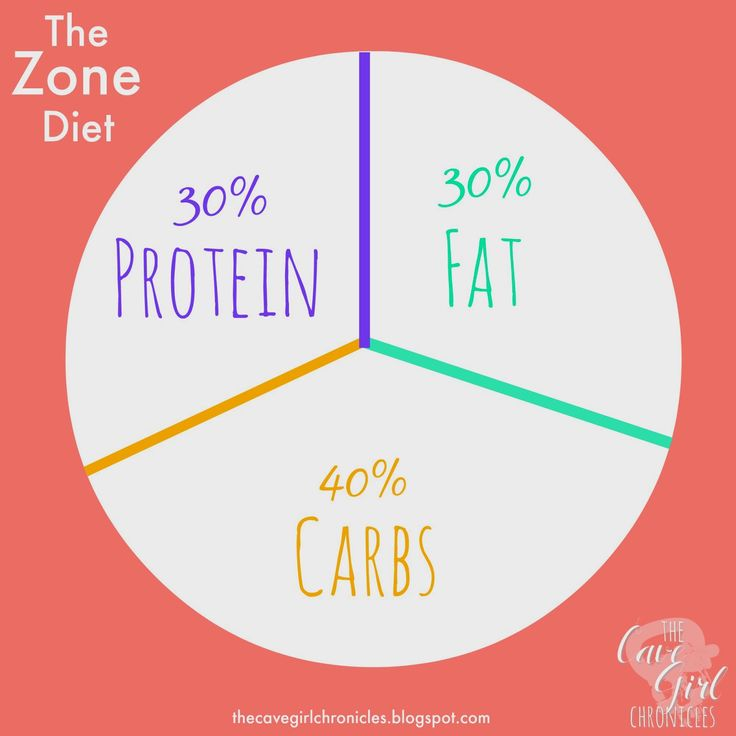 The Zone Diet: A Brief Overview