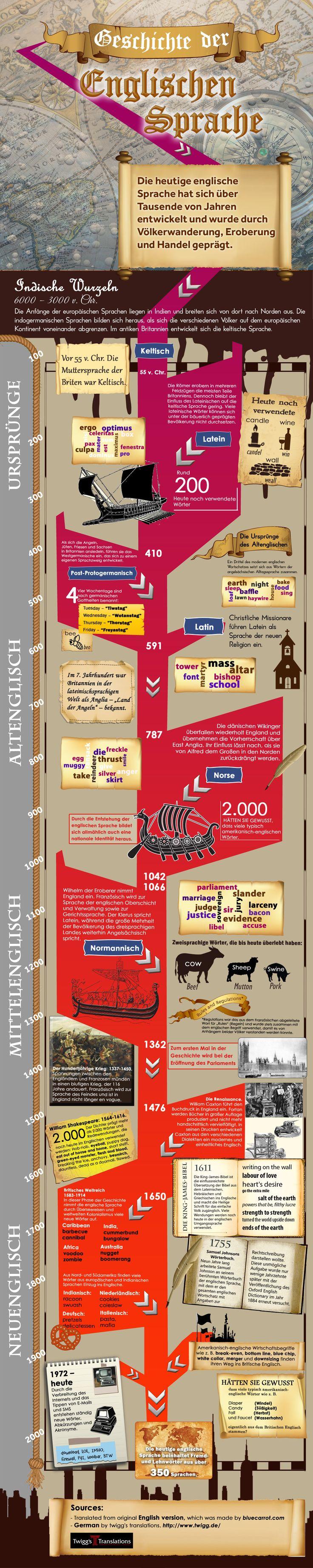 Geschichtliches zur englischen Sprache